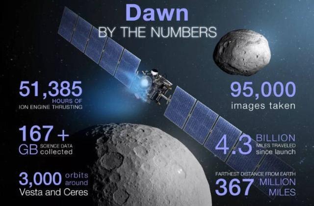 """""""黎明""""号探测器燃料耗尽 NASA会派""""接班人""""吗"""