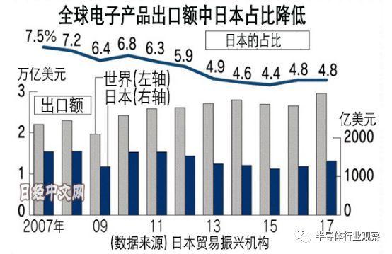 日本电子产业在衰落中求生 集成电路10年下滑20%
