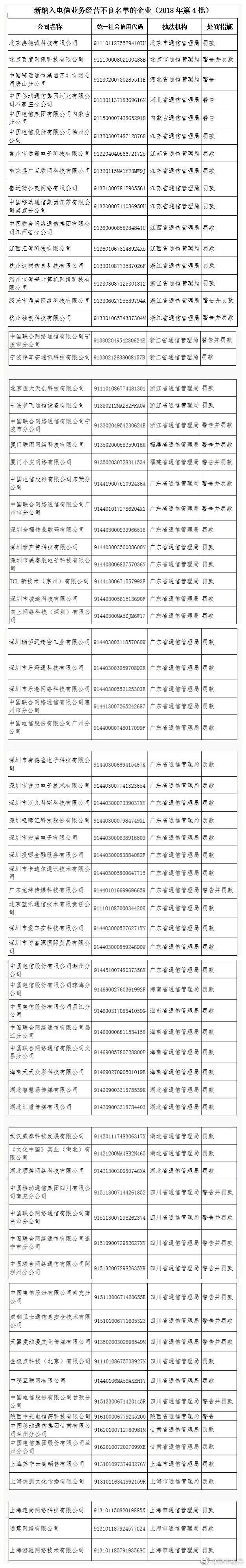76家违规葡京开户网址注册被纳入电信业务经营不良名单 三大运营商旗下公司在列