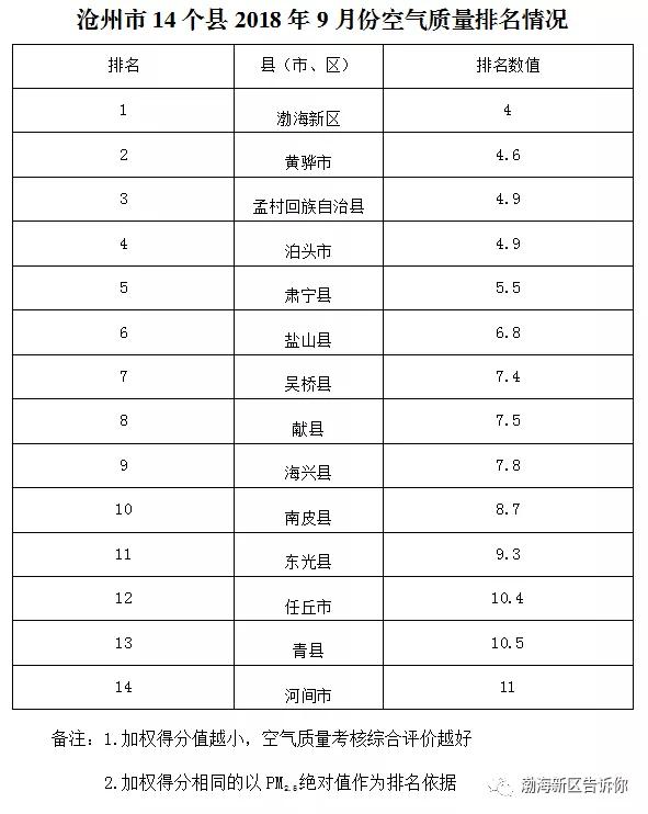沧州渤海新区9月份空气质量排名全市第一