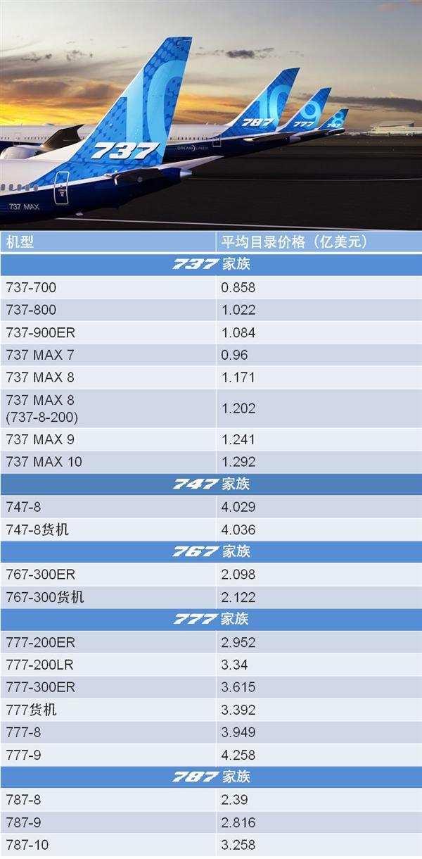 波音双11晒全系客机报价 网友:能满400-50?