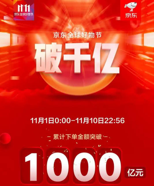 京东双11凌晨发布战报:下单金额突破1000亿元