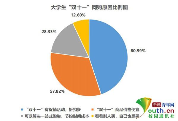 """大学生""""双十一""""消费调查:超7成参与网购 衣帽服饰系首选"""