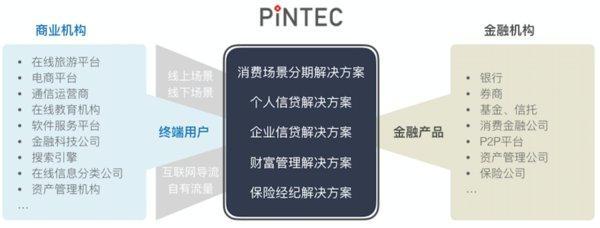 品钛与医美行业引领者伊美尔达成合作 推出消费分期服务
