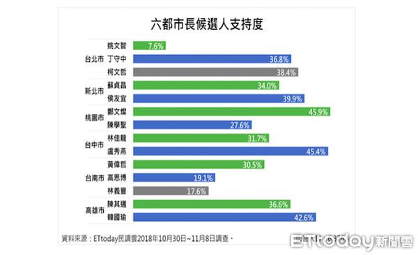 """民调显示绿营在""""六都""""只能保2个,学者:大家都讨厌民进党"""