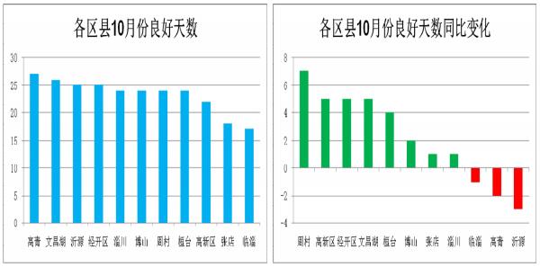 """10月份淄博20天""""蓝繁""""天气24天良好 未出现重污染天气"""