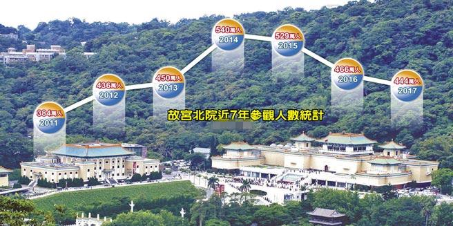 民进党将台北故宫文物南迁救观光 台媒: