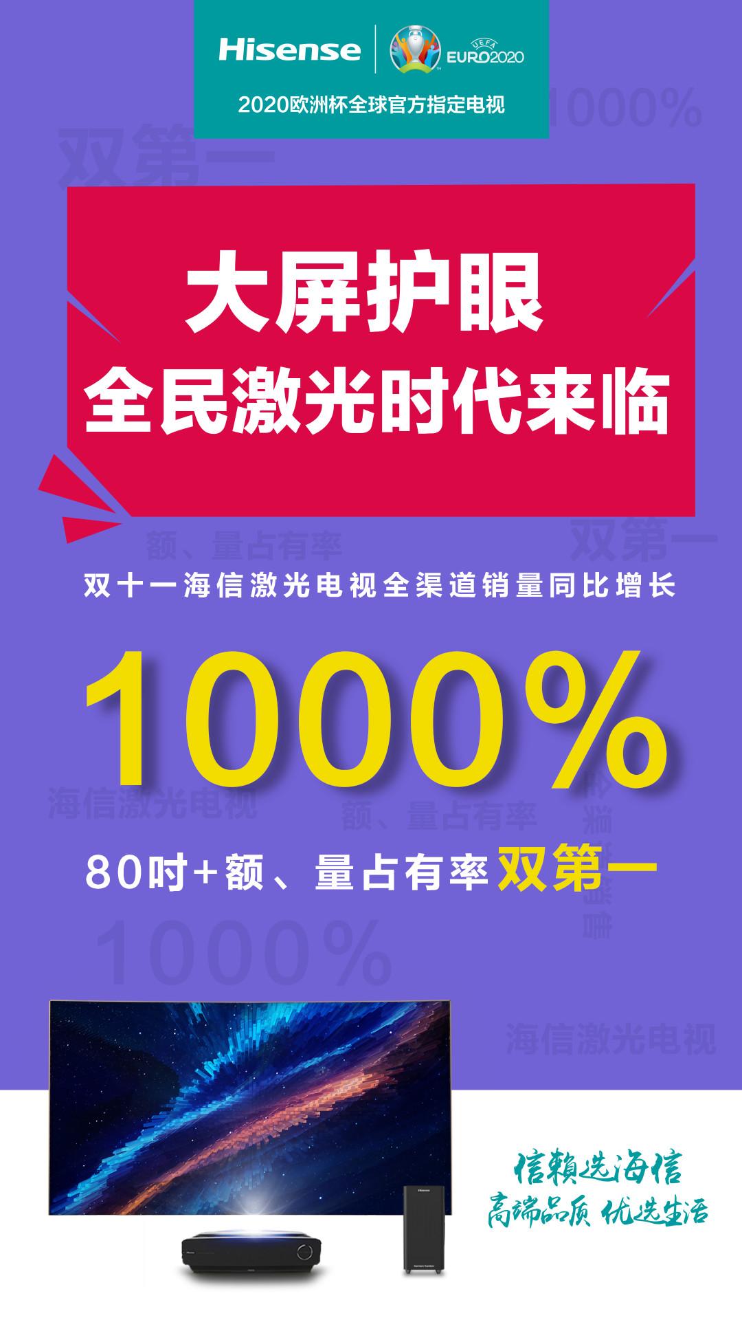 智能技术助力 海信激光电视双十一销量同比增10倍