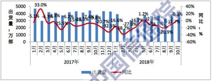 工信部:前十月国内手机市场出货量3.43亿部