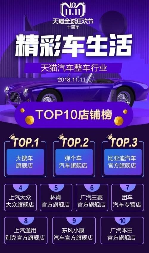 双十一战报出炉 比亚迪汽车夺得天猫汽车品牌榜TOP1