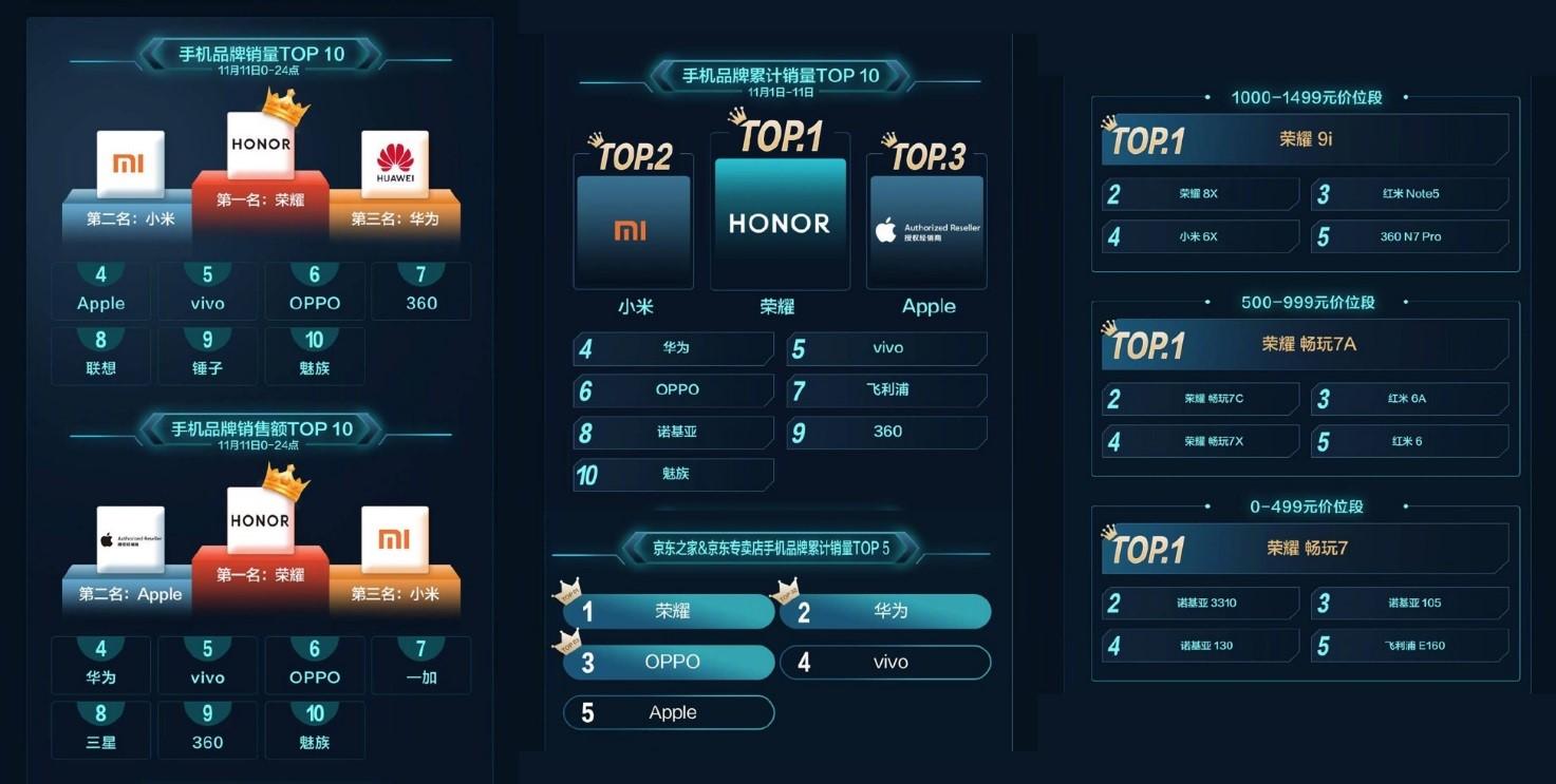 连续三年双11登顶中国手机销售冠军:荣耀领跑手机下半场