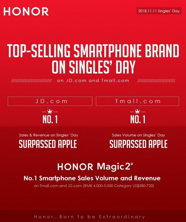 荣耀系双十一最畅销手机品牌 收入和销售额均超苹果