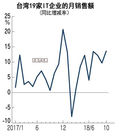 台湾19家IT企业10月合计销售额创单月历史新高 同比增长13.6%