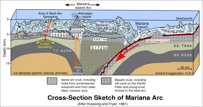 """地球通过马里亚纳海沟""""喝""""了比以前想象更多的海水"""