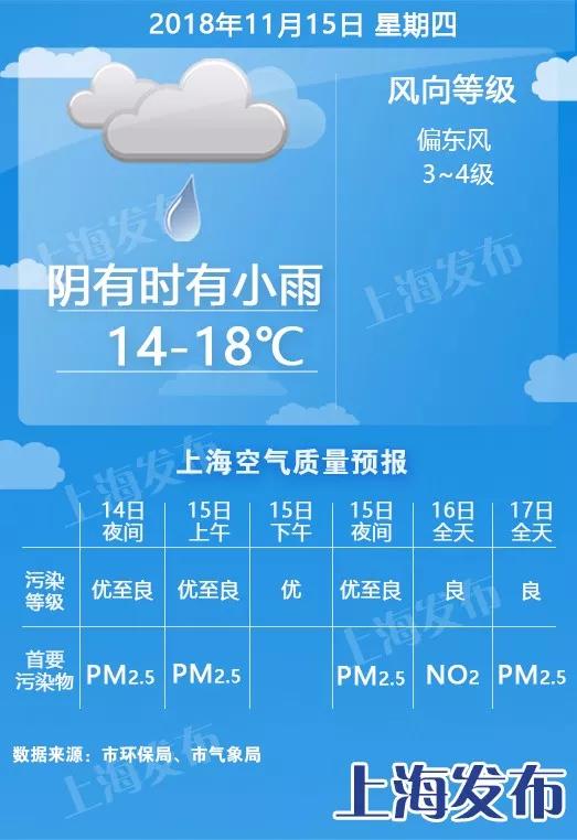 周四起4天雨水相伴 下周最低温接近个位数