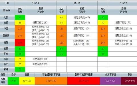 """""""红害""""不停 台湾中南部空品持续拉警报"""