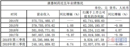 康惠制药三季报净利下滑9.66% 上市一年来业绩不悲观