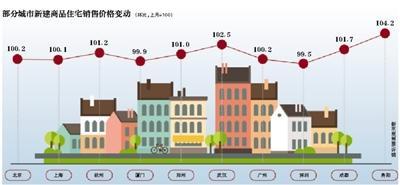 贵阳新房价格环比领涨全国