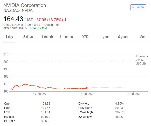 英伟达暴跌18%创十年最大单日跌幅 市值蒸发一个AMD
