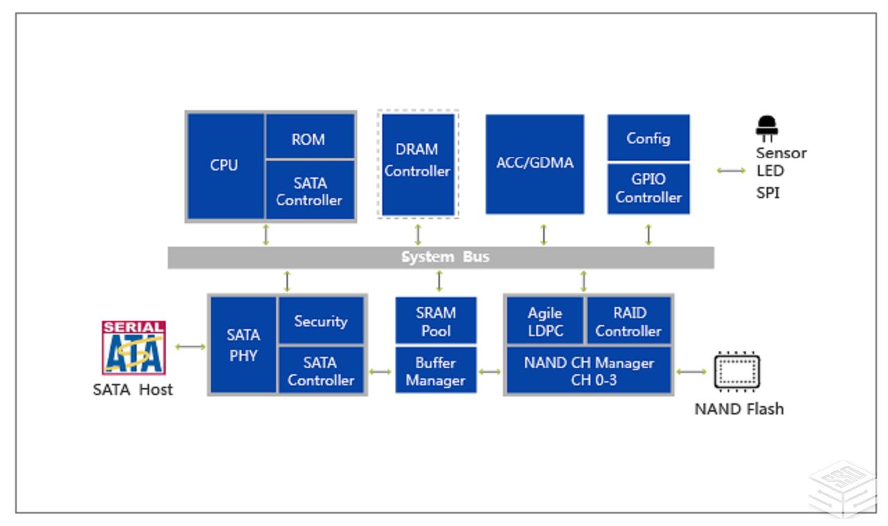 填补国内空白:国产高速SSD主控批量出货