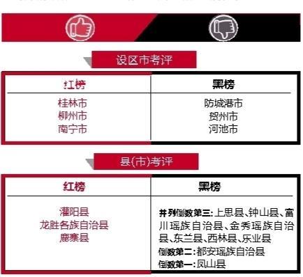 广西医联体设红黑榜:南宁桂林柳州名列设区市红榜