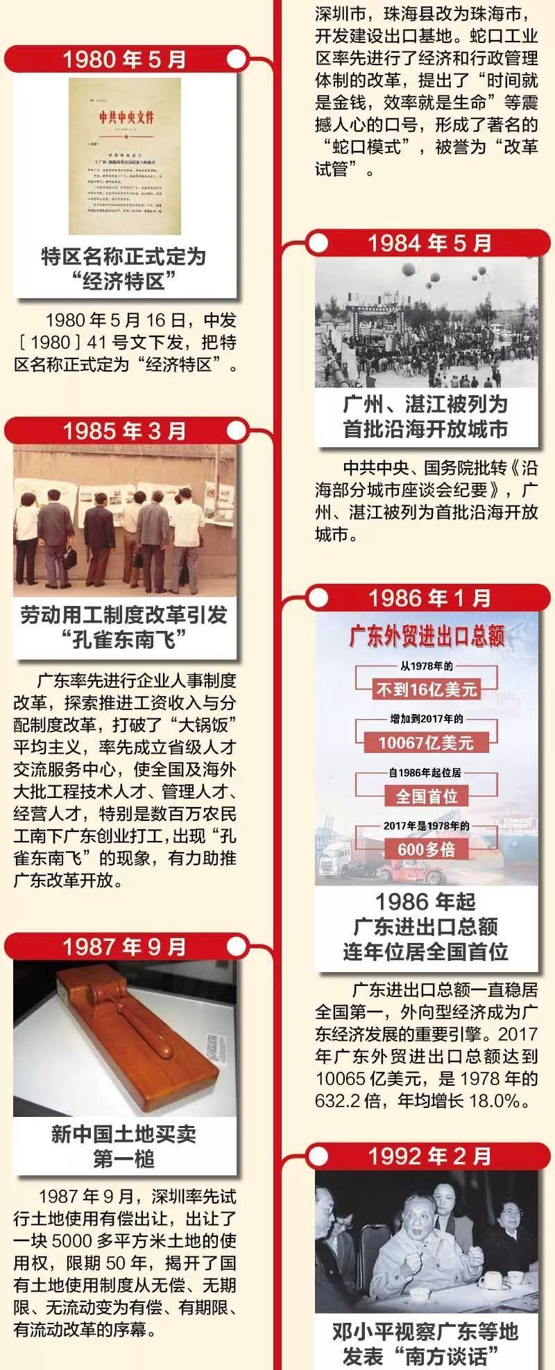 20张图片看广东改革开放40年 | 深圳改革开放展览馆