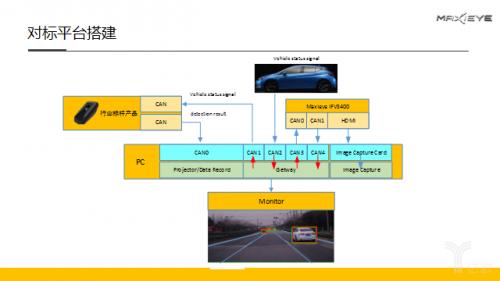 Maxieye推出所罗门开放平台 做视觉领域的阿波罗