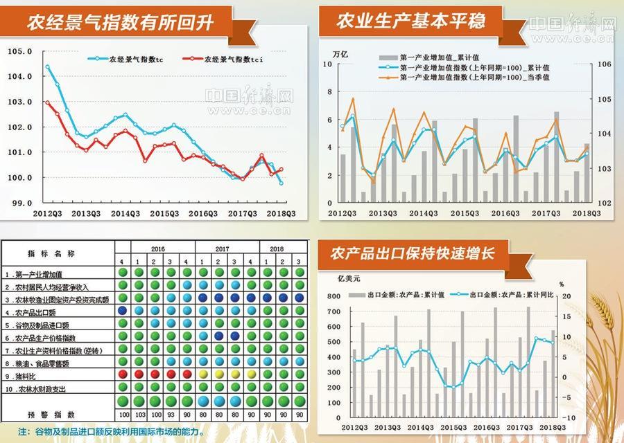 三季度中经农业经济景气指数报告显示:农业呈现稳中提质良好态势