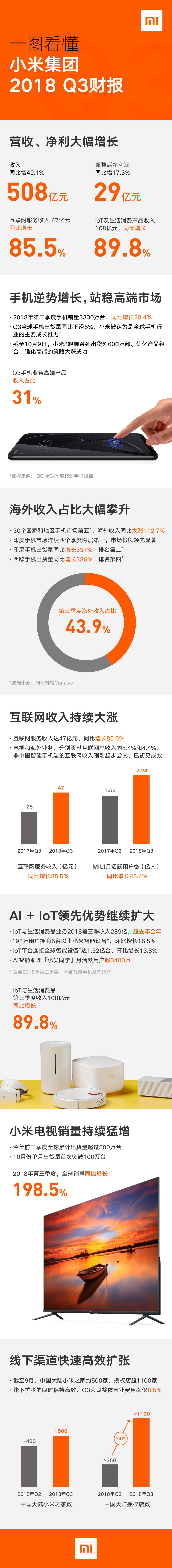 小米发布Q3财报:营收508亿净利29亿 远超预期