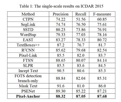 全球OCR文字识别测试最新结果公布:中国军团霸屏