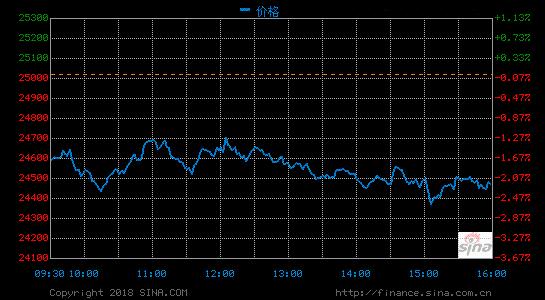 美股重挫道指暴跌550点抹去今年涨幅 纳指跌穿7000点