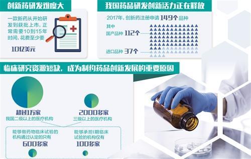 研发面临投入大、风险高等问题 国产创新药何时不再跟跑