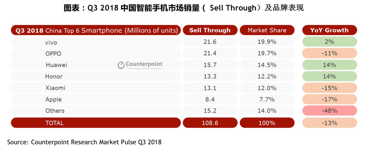 三季度全球手机市场持续下滑,荣耀手机九国增速第一