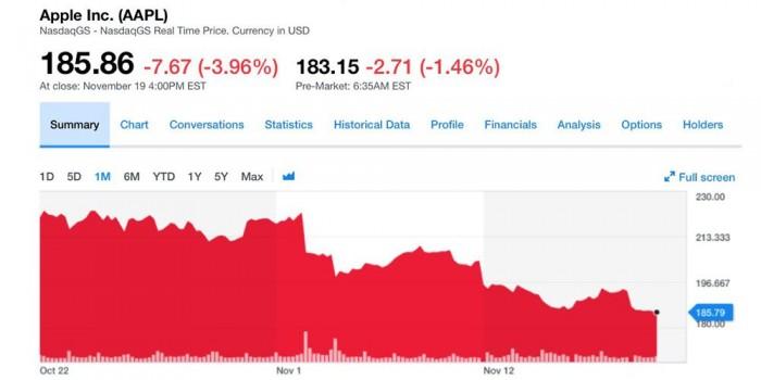 订单削减股价大跌 苹果策略调整的这个冬天