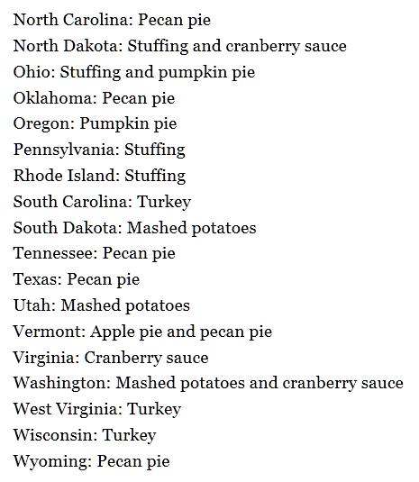 谷歌分享美国各州最热门感恩节食谱搜索结果