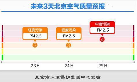 小雪节气没有雪 北京气温将连创今年下半年新低