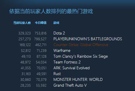《堡垒之夜》同时在线玩家突破 830 万