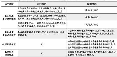 北京出台养老机构补贴新政 鼓励机构收住失智老年人