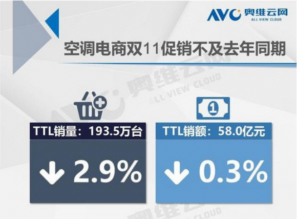 逆势增长162% 苏宁易购再启冬季空调节