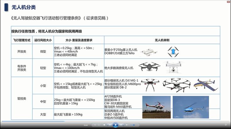 无人机管理新规颁布 行业春天已到来?