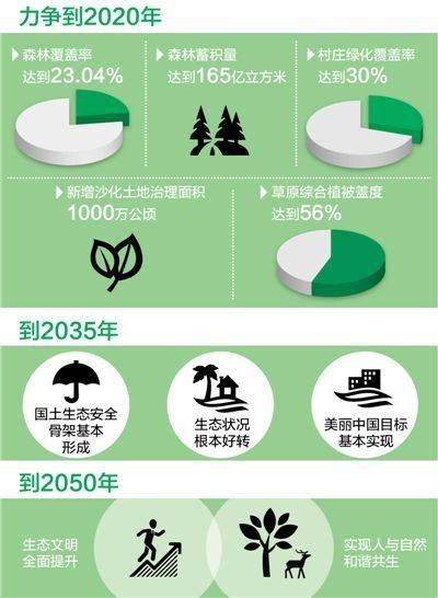 国土增绿,排出时间表(美丽中国·热点)