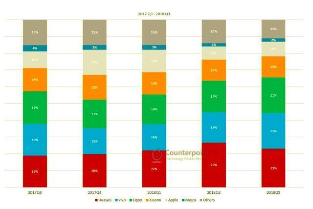三星承认中国市场失败 中国市场占有率不足1%