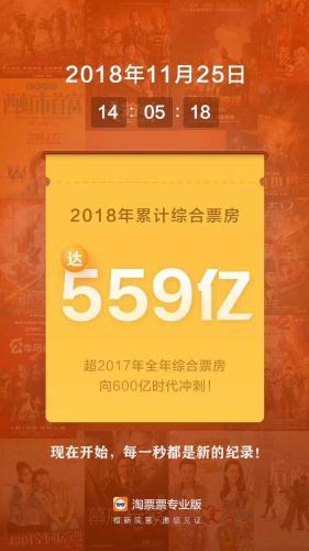 559亿!2018年全国电影票房已超越去年全年