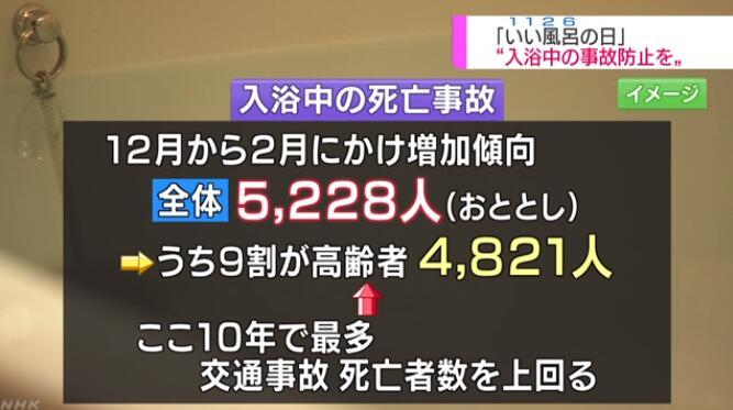 """日本政府呼吁""""泡澡需谨慎"""" 死亡率比交通事故还高"""