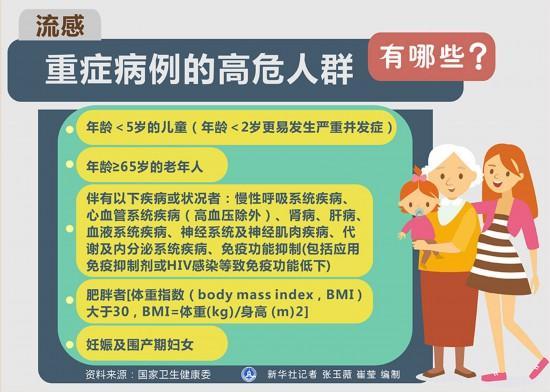 流感重症病例的高危人群有哪些?