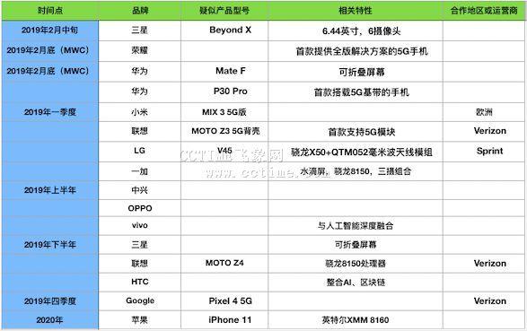 5G手机发布时间表盘点 三星、华为、荣耀欲争艳MWC