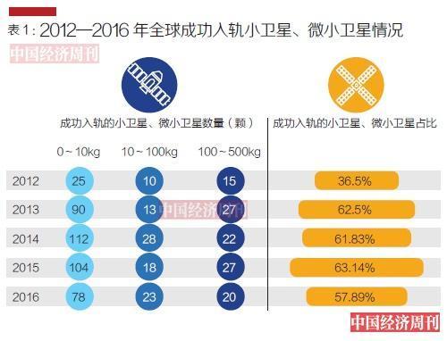 中国商业航天解析:火箭企业不如共享单车烧钱