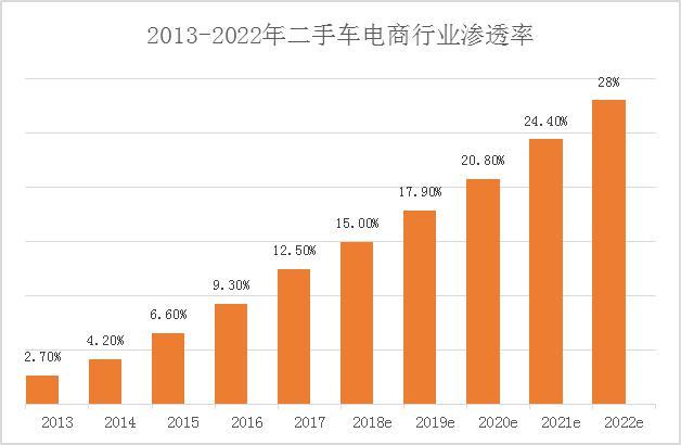 优信三季度财报:B2C业务驶入快车道