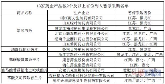 """34家药企产品""""上榜""""省市暂停采购名单 其中13家上榜多省"""