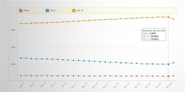iOS 12更新率稳步提高:苹果鼓励老用户